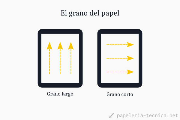 ¿Qué es el grano del papel?