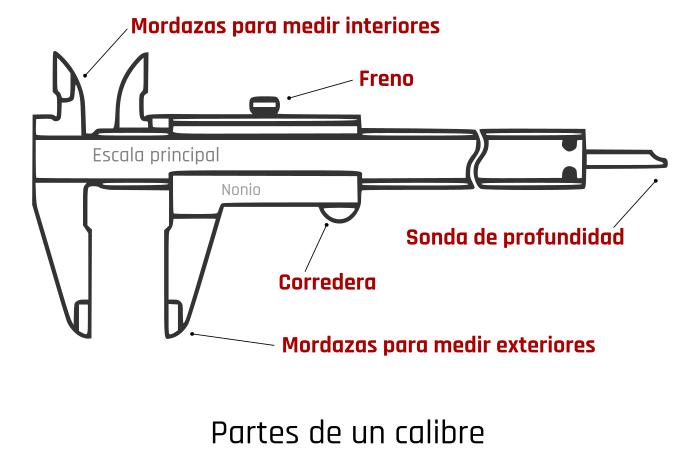 Partes del calibre
